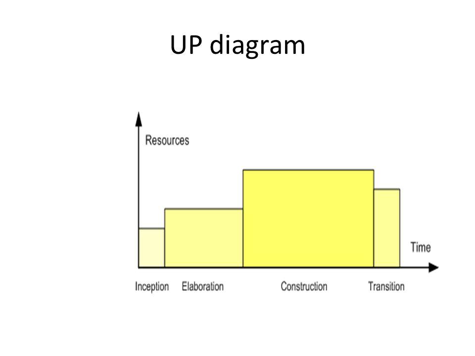 UP diagram