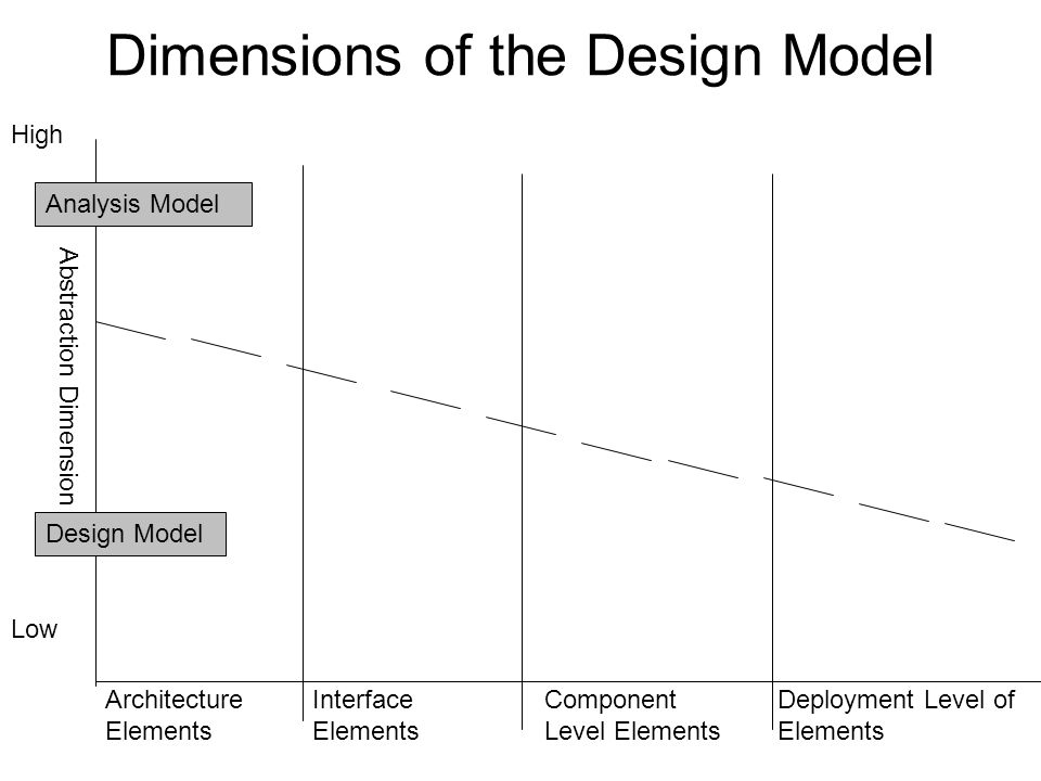 Dimensions of the Design Model
