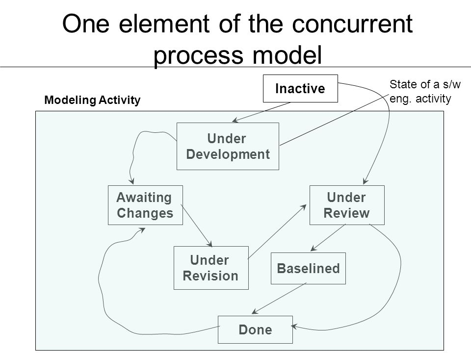 One element of the concurrent process model