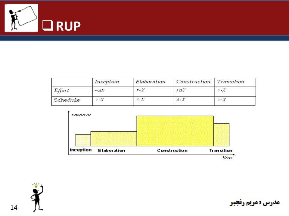 RUP 14