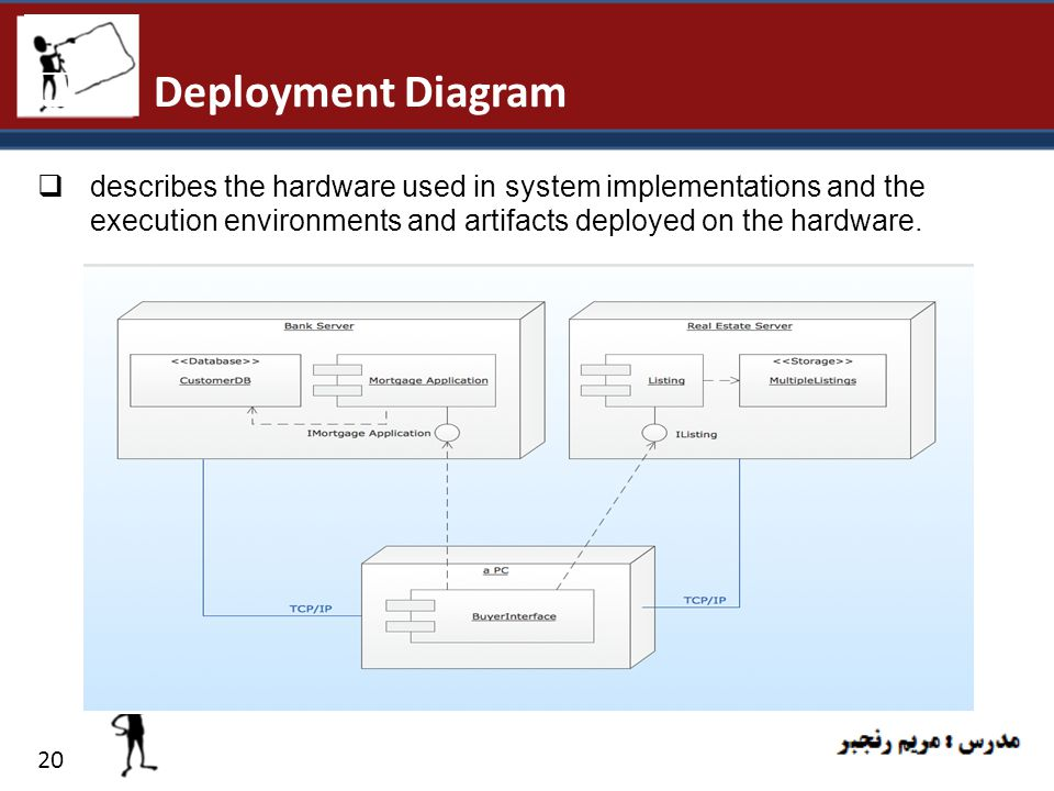 Deployment Diagram describes the hardware used in system implementations and the execution environments and artifacts deployed on the hardware.