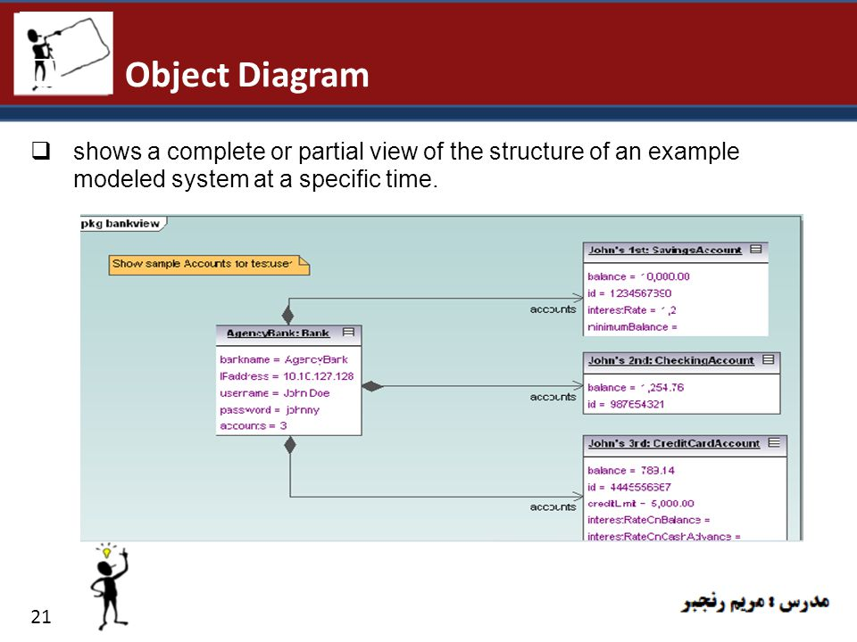 Object Diagram shows a complete or partial view of the structure of an example modeled system at a specific time.