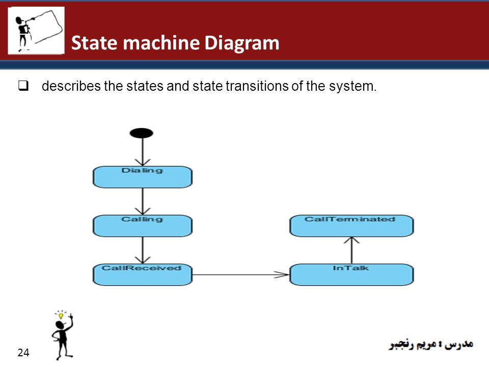 State machine Diagram describes the states and state transitions of the system. 24