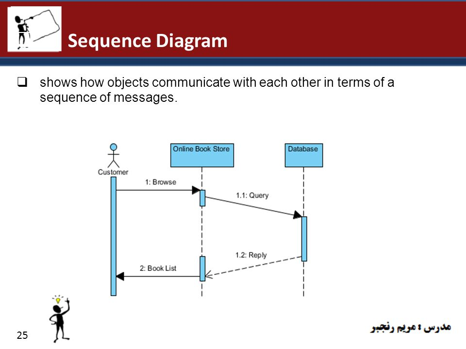 Sequence Diagram shows how objects communicate with each other in terms of a sequence of messages.
