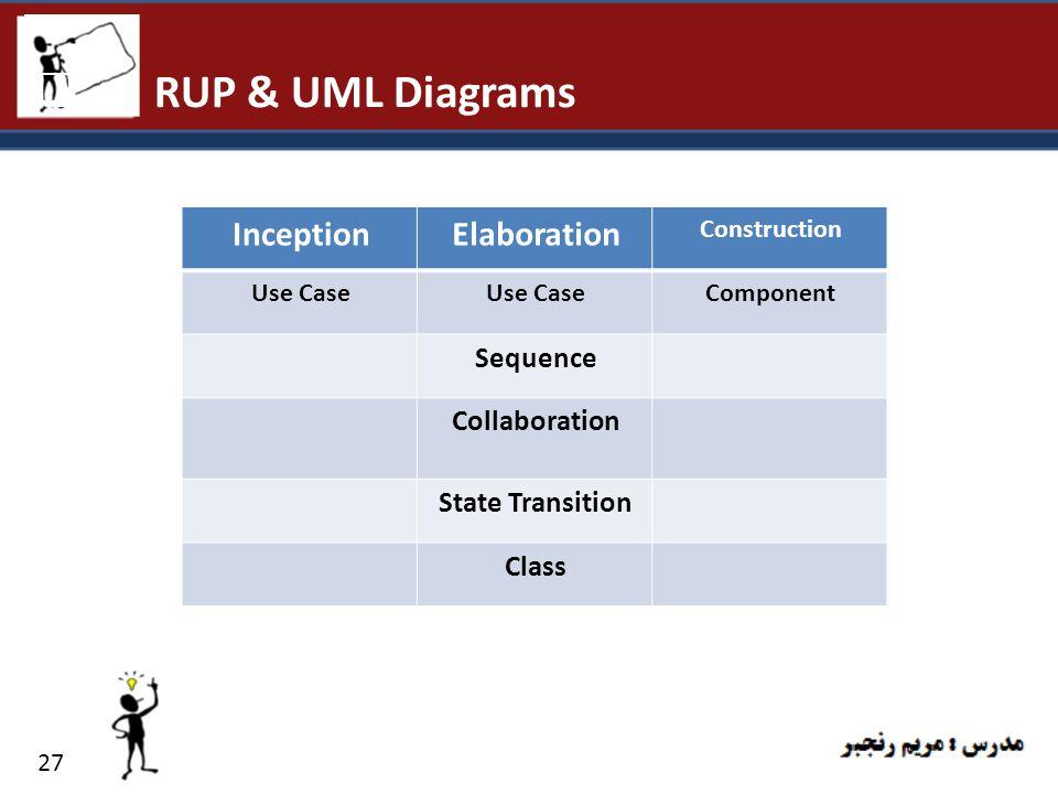 RUP & UML Diagrams Elaboration Inception Sequence Collaboration