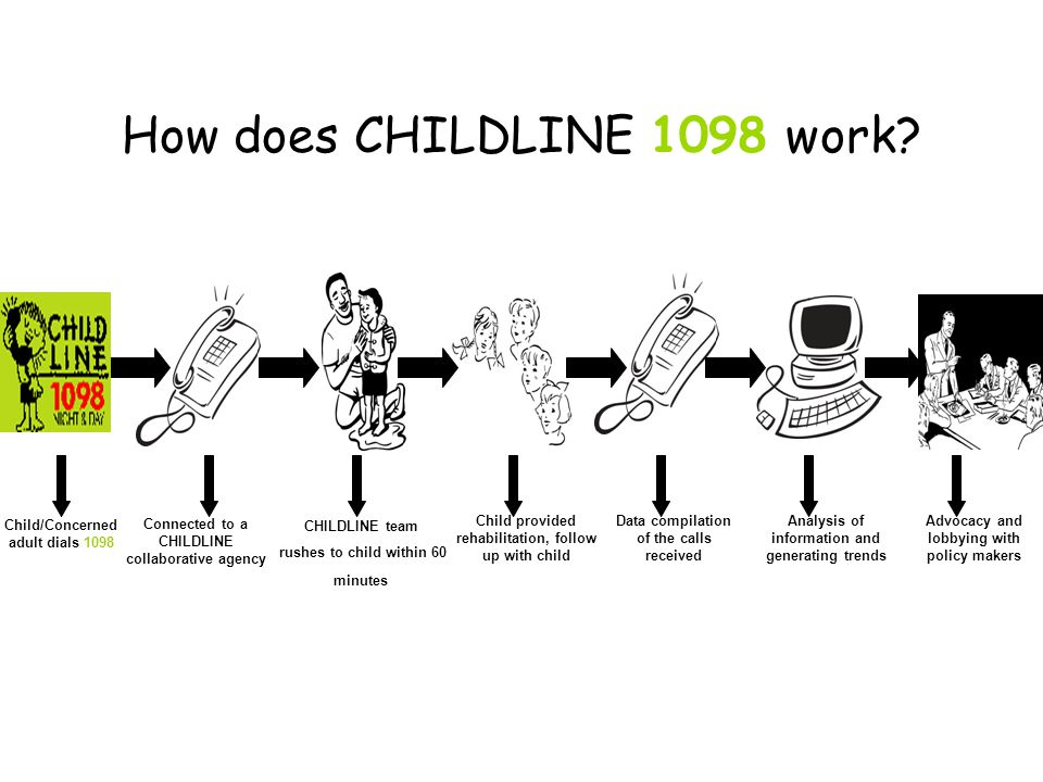 How does CHILDLINE 1098 work