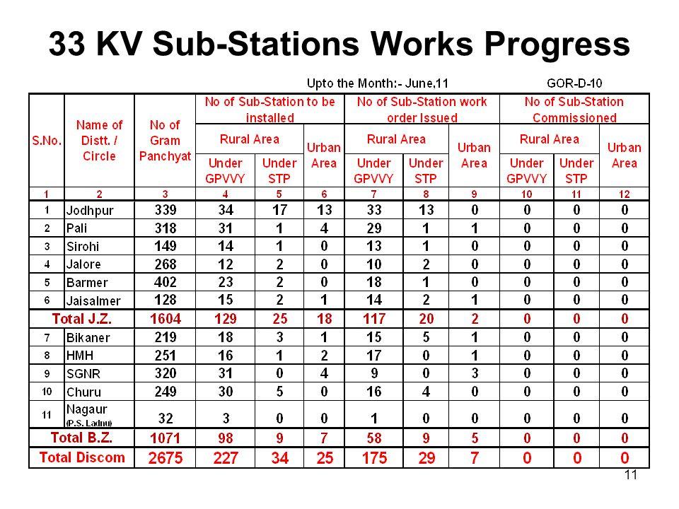 33 KV Sub-Stations Works Progress