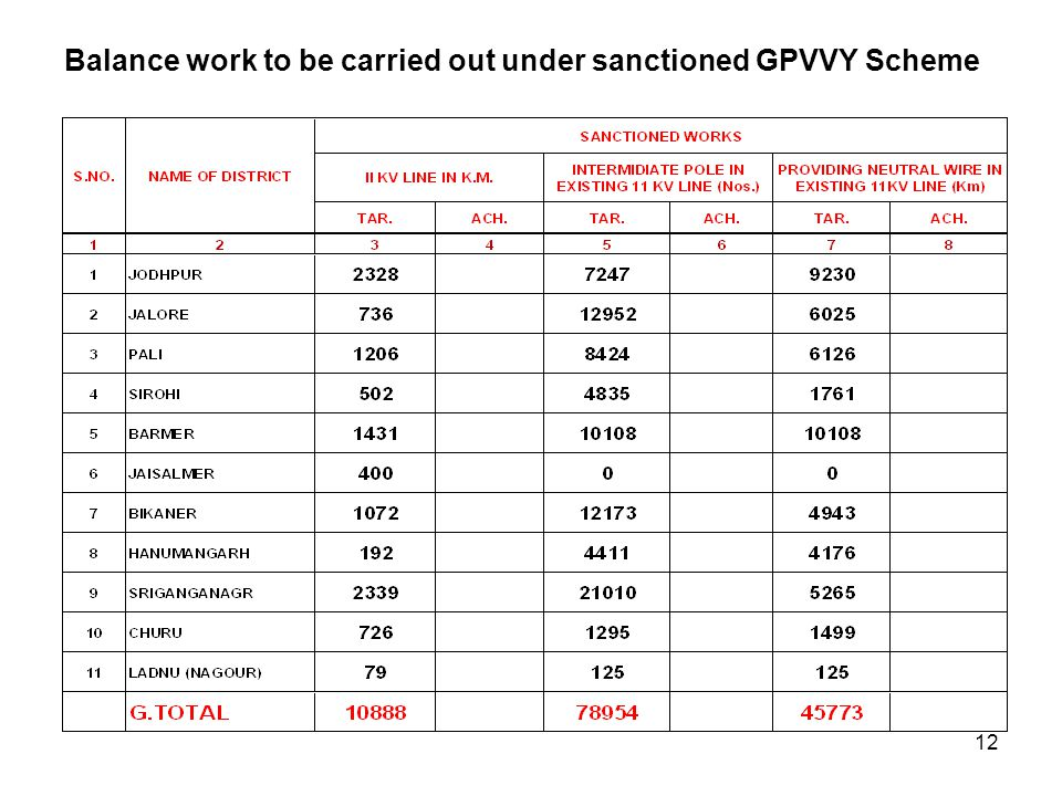 Balance work to be carried out under sanctioned GPVVY Scheme