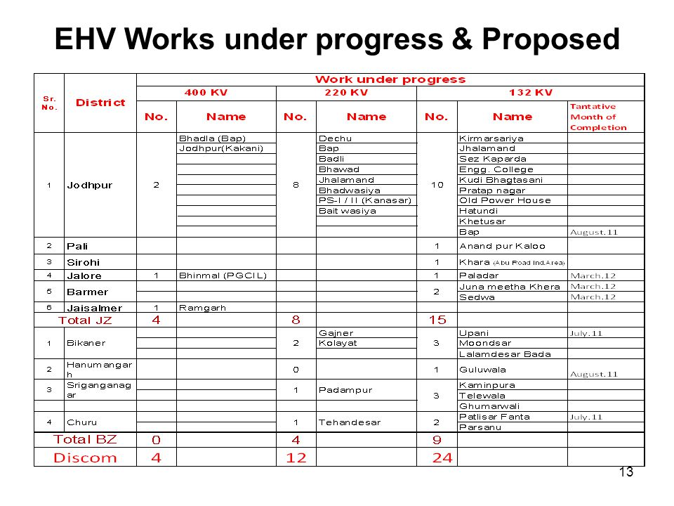 EHV Works under progress & Proposed