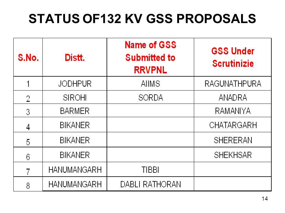 STATUS OF132 KV GSS PROPOSALS