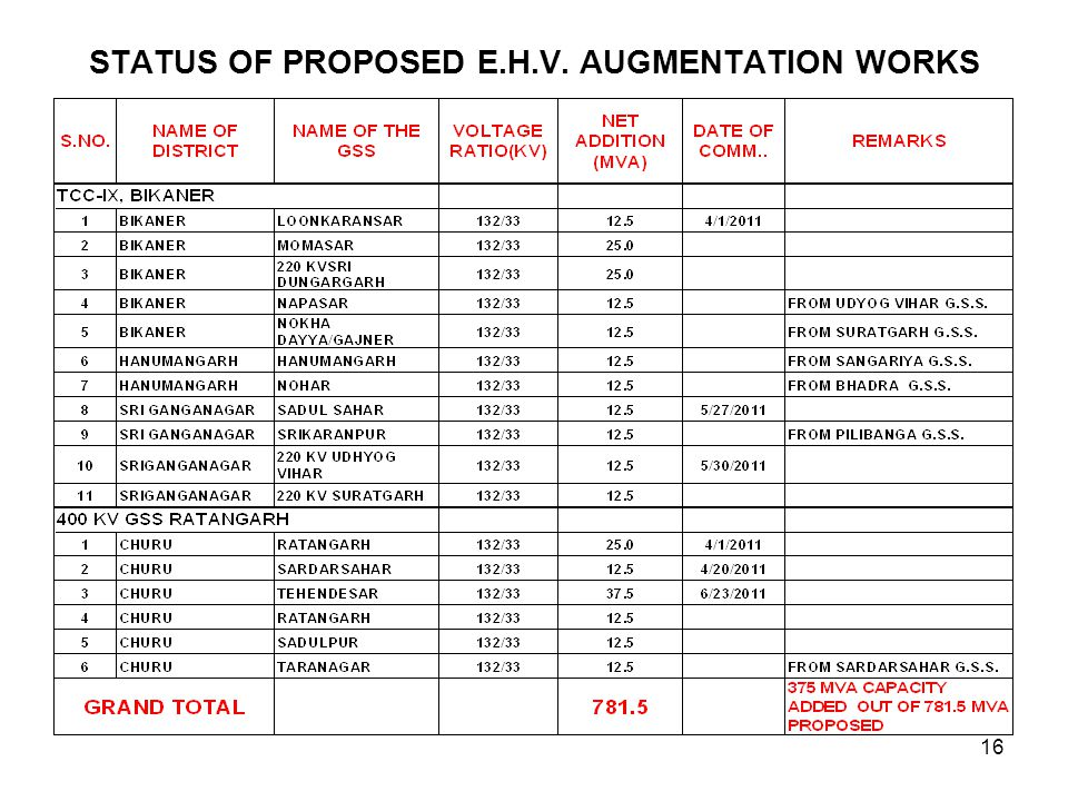 STATUS OF PROPOSED E.H.V. AUGMENTATION WORKS