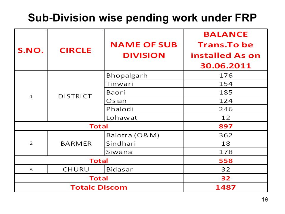 Sub-Division wise pending work under FRP