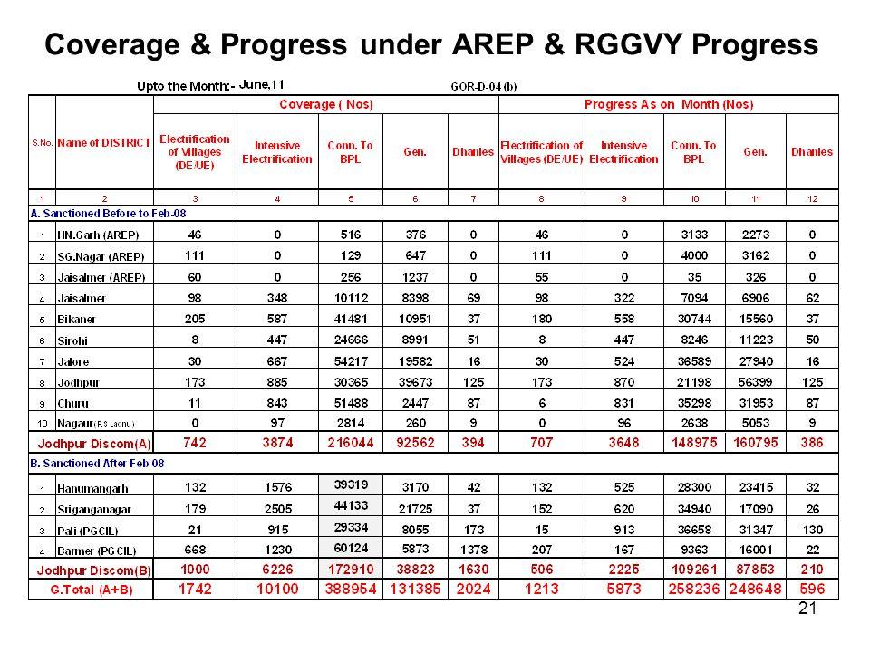 Coverage & Progress under AREP & RGGVY Progress
