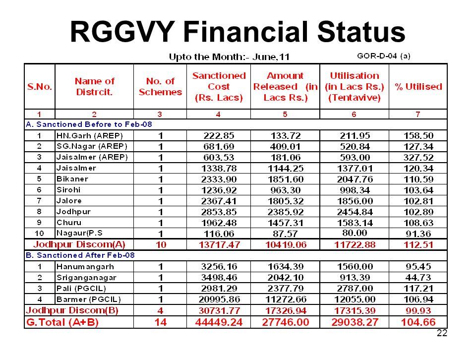 RGGVY Financial Status