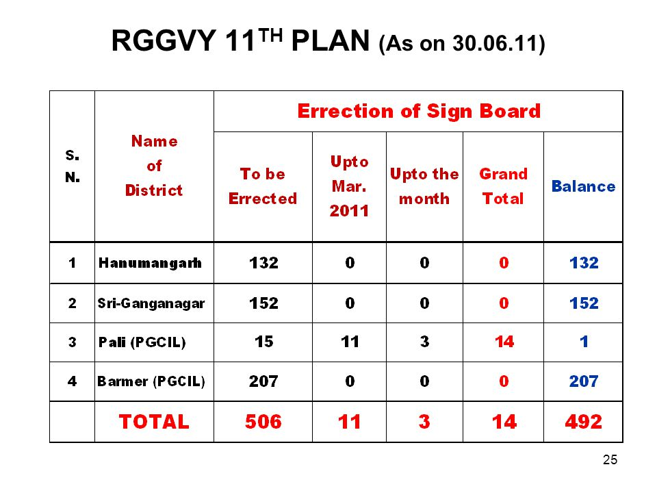 RGGVY 11TH PLAN (As on 30.06.11)
