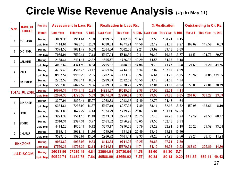 Circle Wise Revenue Analysis (Up to May.11)