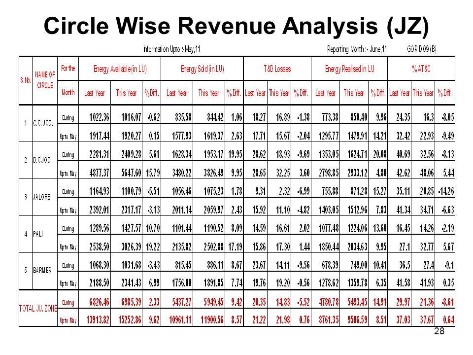Circle Wise Revenue Analysis (JZ)