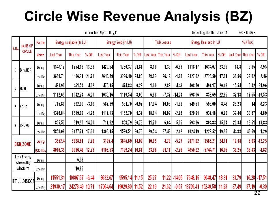 Circle Wise Revenue Analysis (BZ)