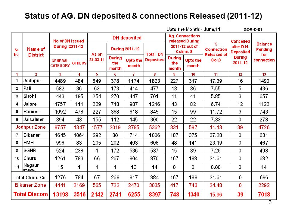 Status of AG. DN deposited & connections Released (2011-12)