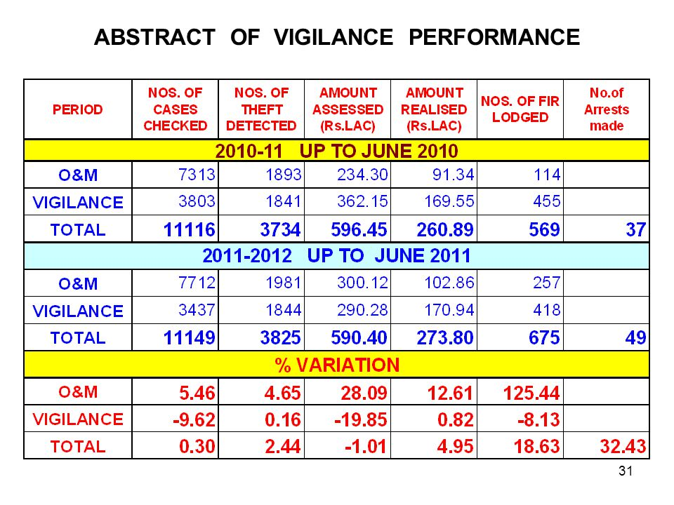 ABSTRACT OF VIGILANCE PERFORMANCE