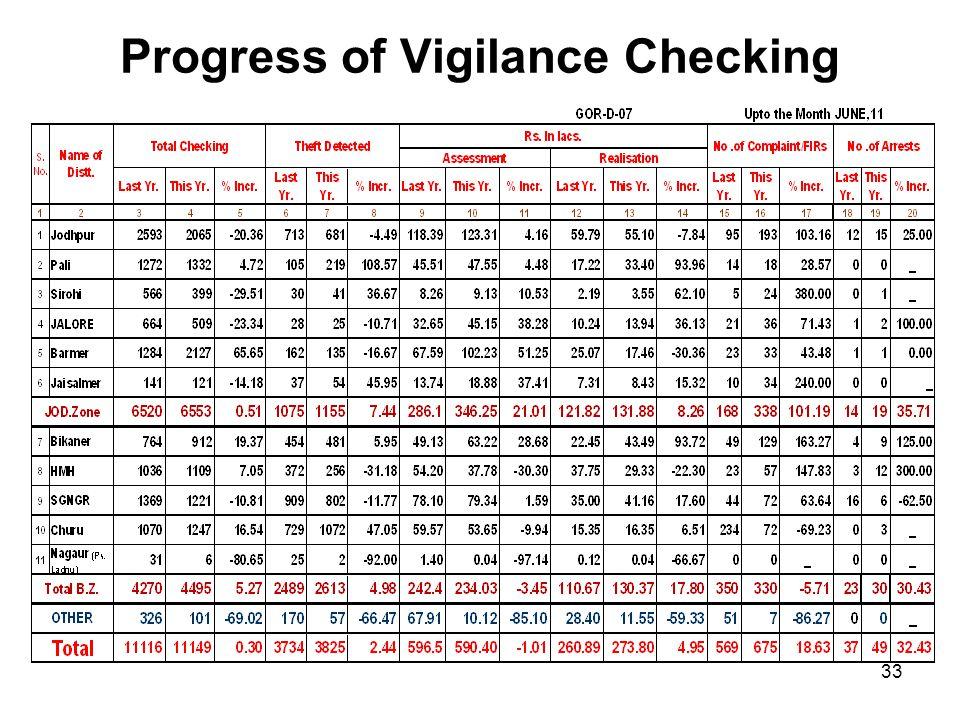 Progress of Vigilance Checking