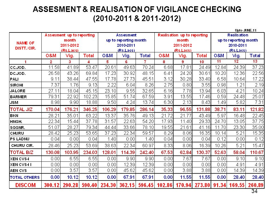 ASSESMENT & REALISATION OF VIGILANCE CHECKING (2010-2011 & 2011-2012)