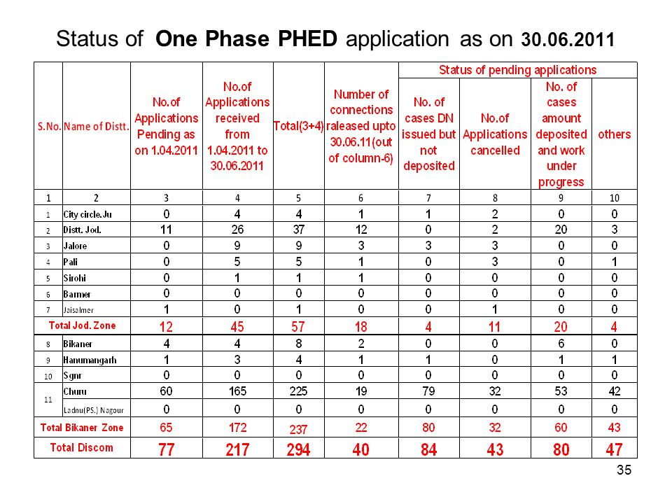 Status of One Phase PHED application as on 30.06.2011