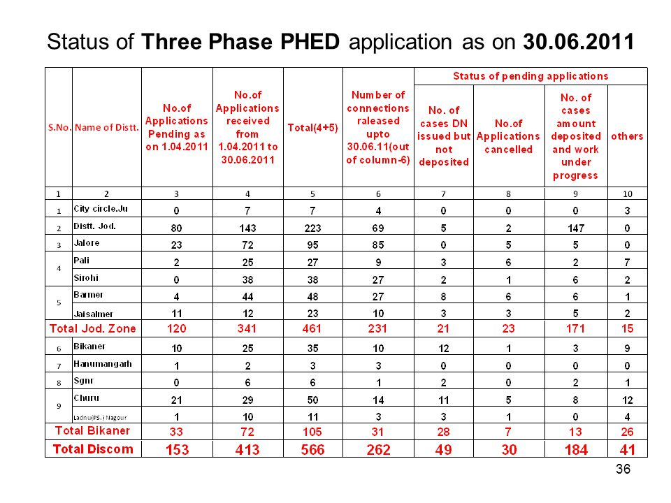 Status of Three Phase PHED application as on 30.06.2011