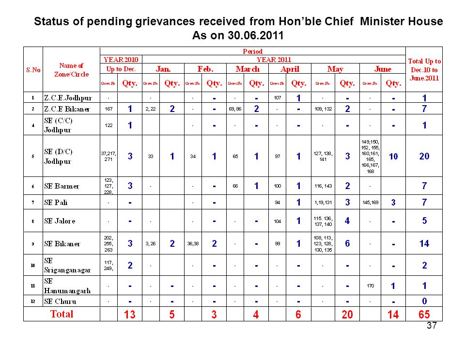 Status of pending grievances received from Hon'ble Chief Minister House As on 30.06.2011