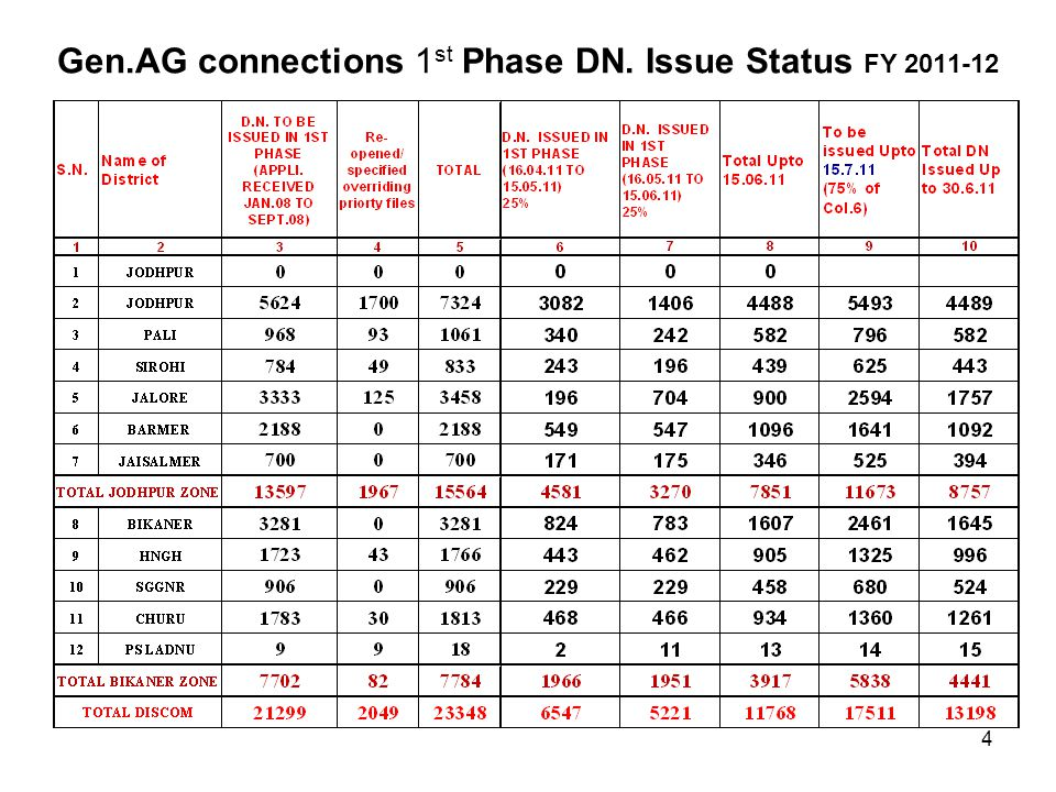 Gen.AG connections 1st Phase DN. Issue Status FY 2011-12