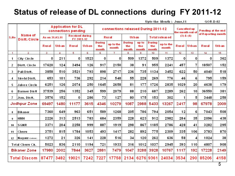 Status of release of DL connections during FY 2011-12