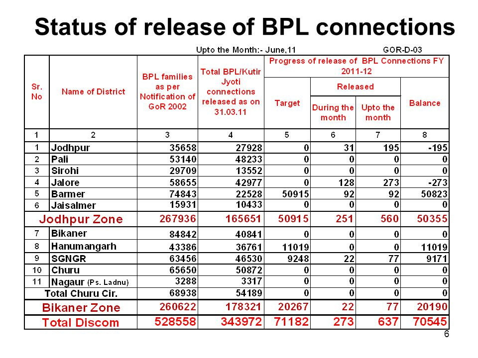 Status of release of BPL connections