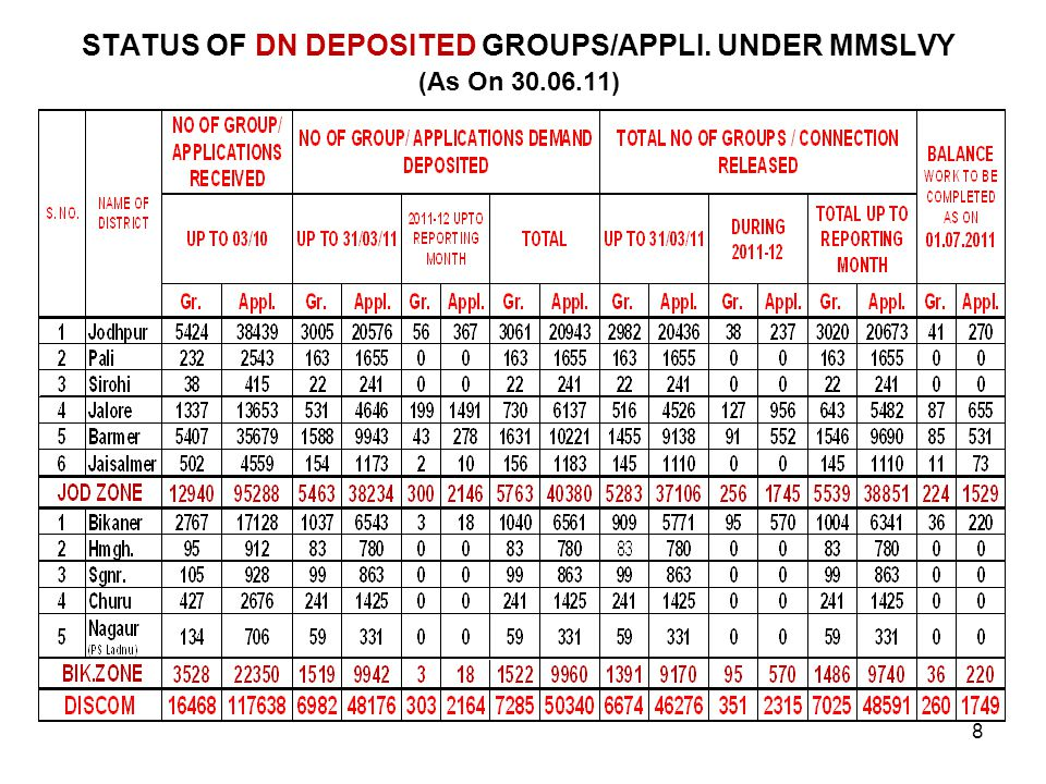 STATUS OF DN DEPOSITED GROUPS/APPLI. UNDER MMSLVY (As On 30.06.11)