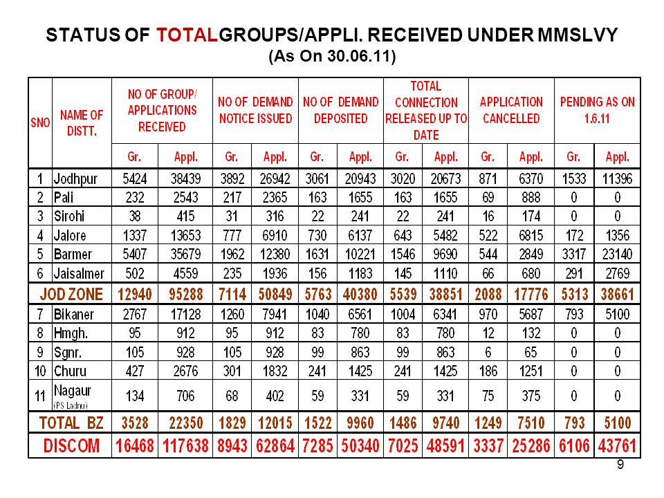 STATUS OF TOTALGROUPS/APPLI. RECEIVED UNDER MMSLVY (As On 30.06.11)