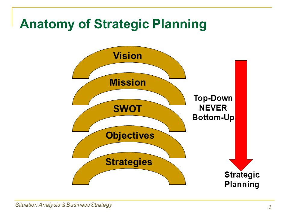 Anatomy of Strategic Planning