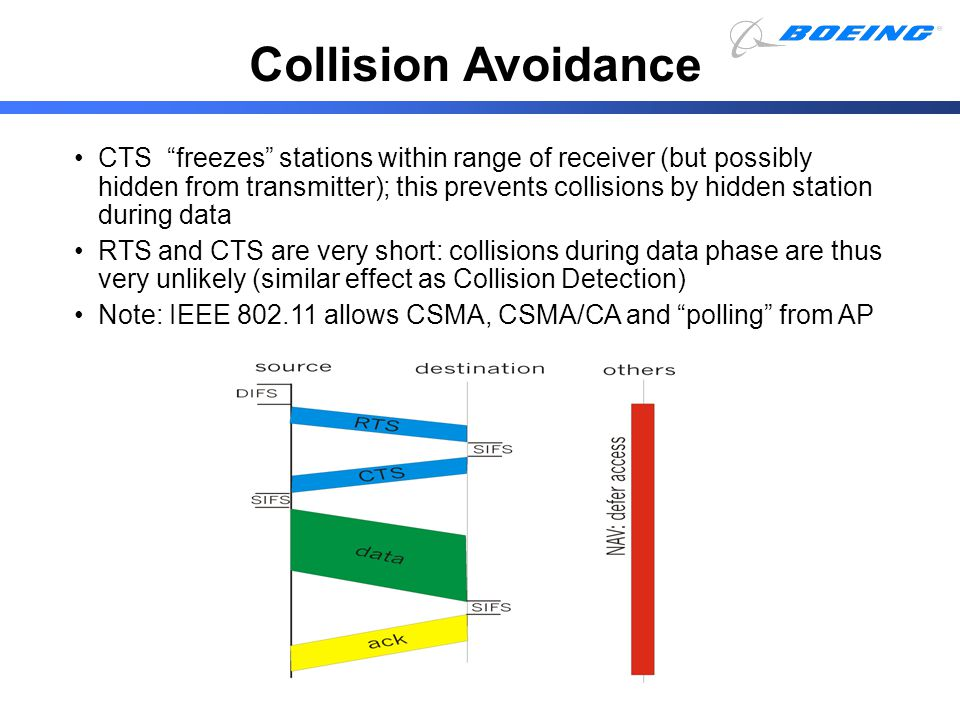 Collision Avoidance