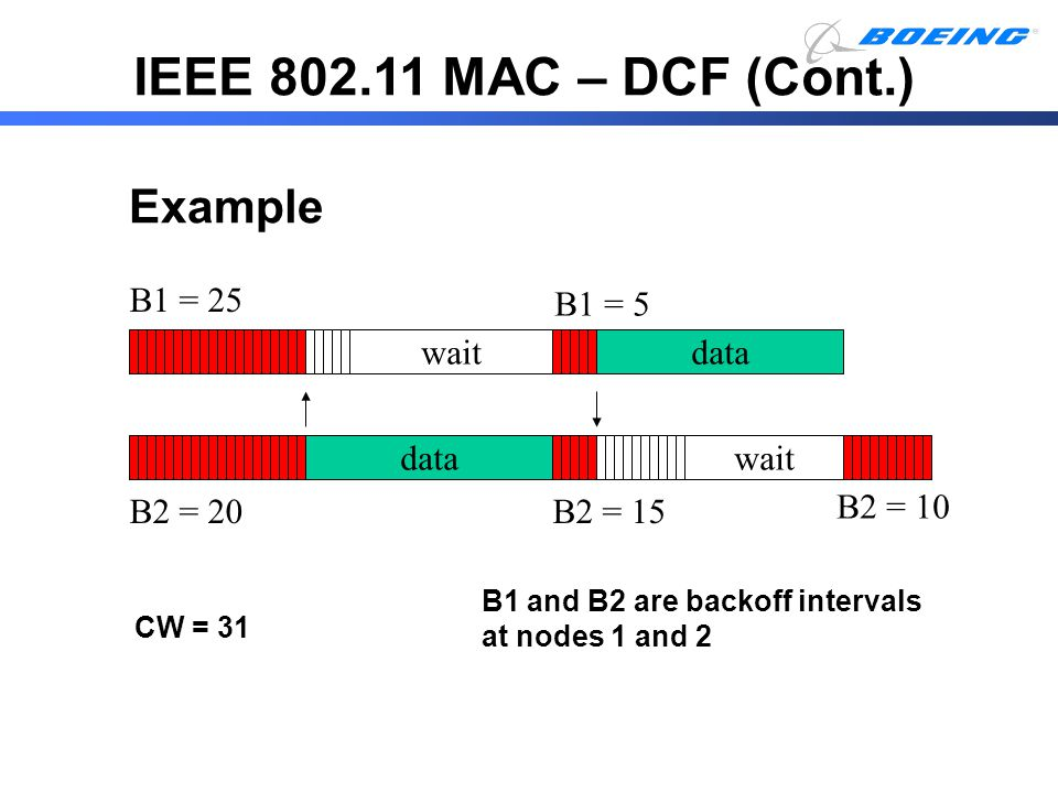 IEEE 802.11 MAC – DCF (Cont.) Example data wait B1 = 5 B2 = 15 B1 = 25