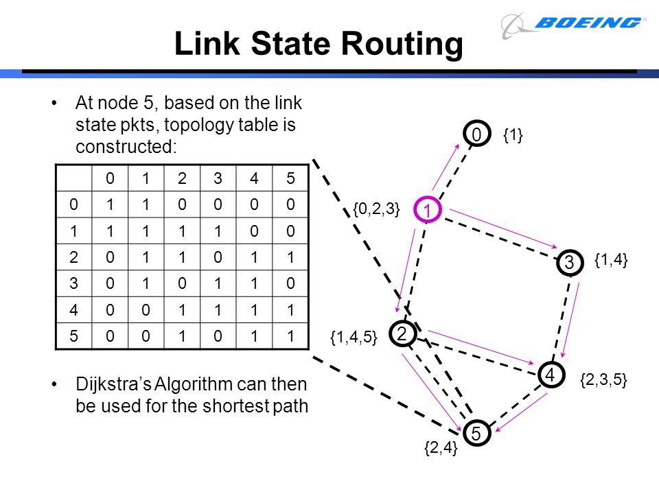 Link State Routing At node 5, based on the link state pkts, topology table is constructed: