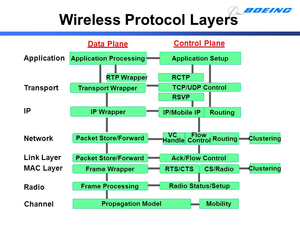 Wireless Protocol Layers