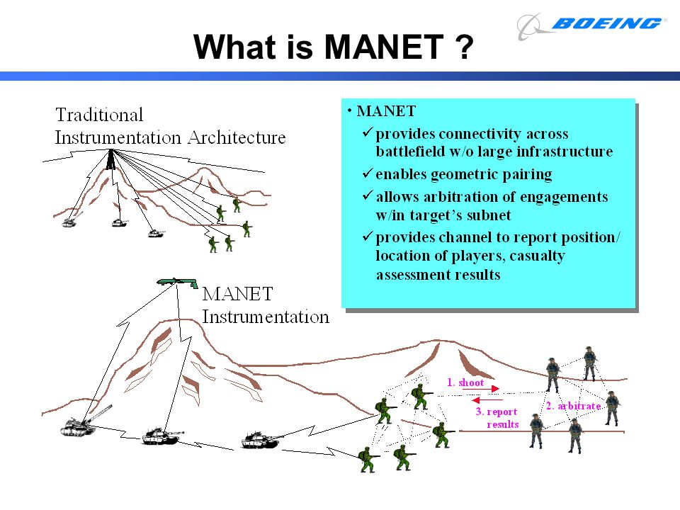 What is MANET