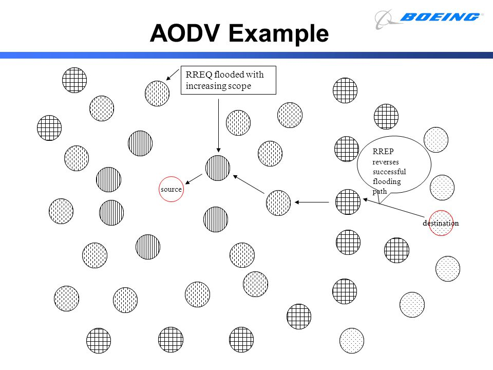 AODV Example RREQ flooded with increasing scope destination
