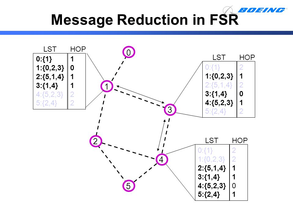 Message Reduction in FSR