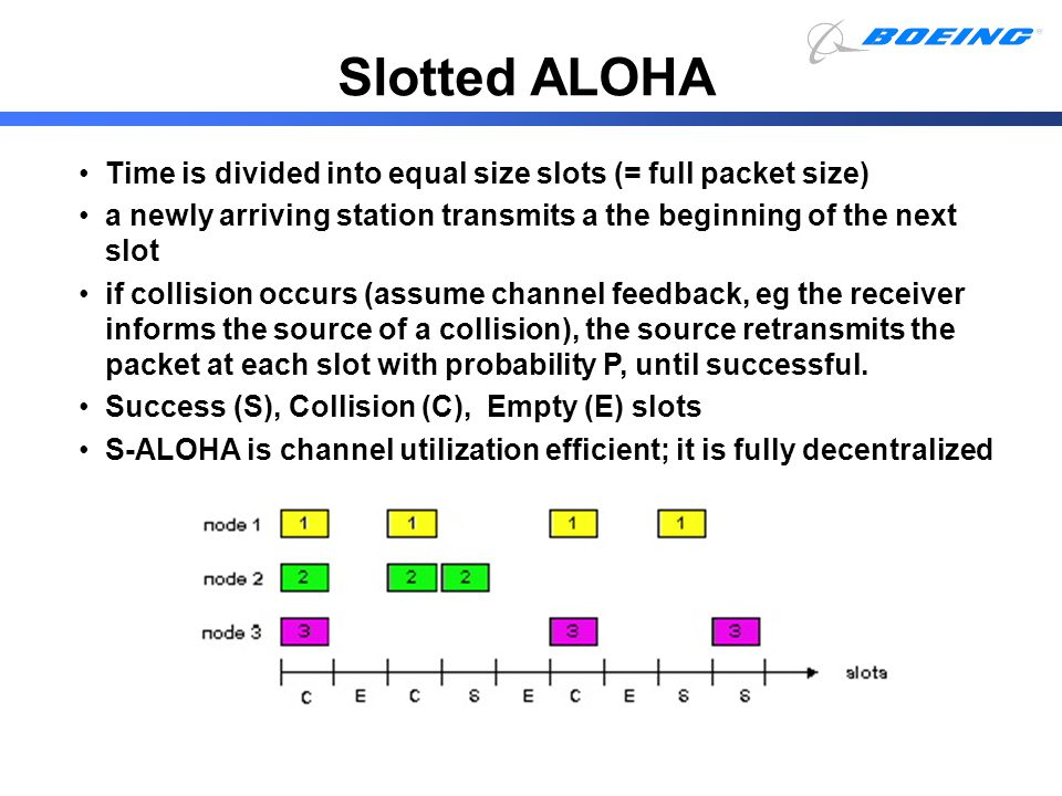 Slotted ALOHA Time is divided into equal size slots (= full packet size) a newly arriving station transmits a the beginning of the next slot.
