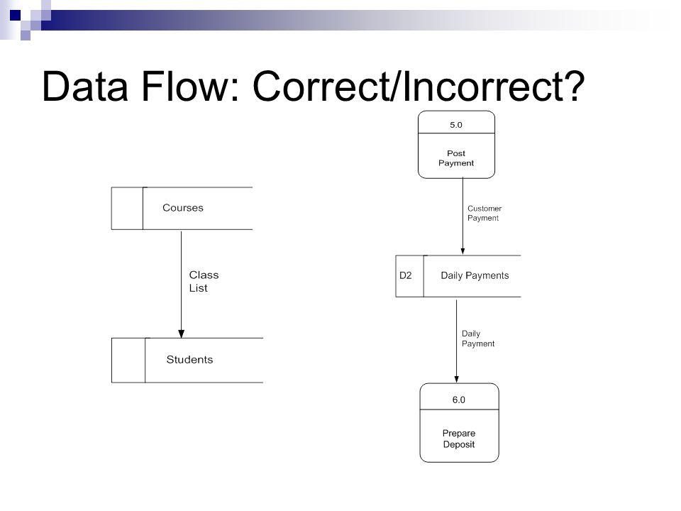Data Flow: Correct/Incorrect