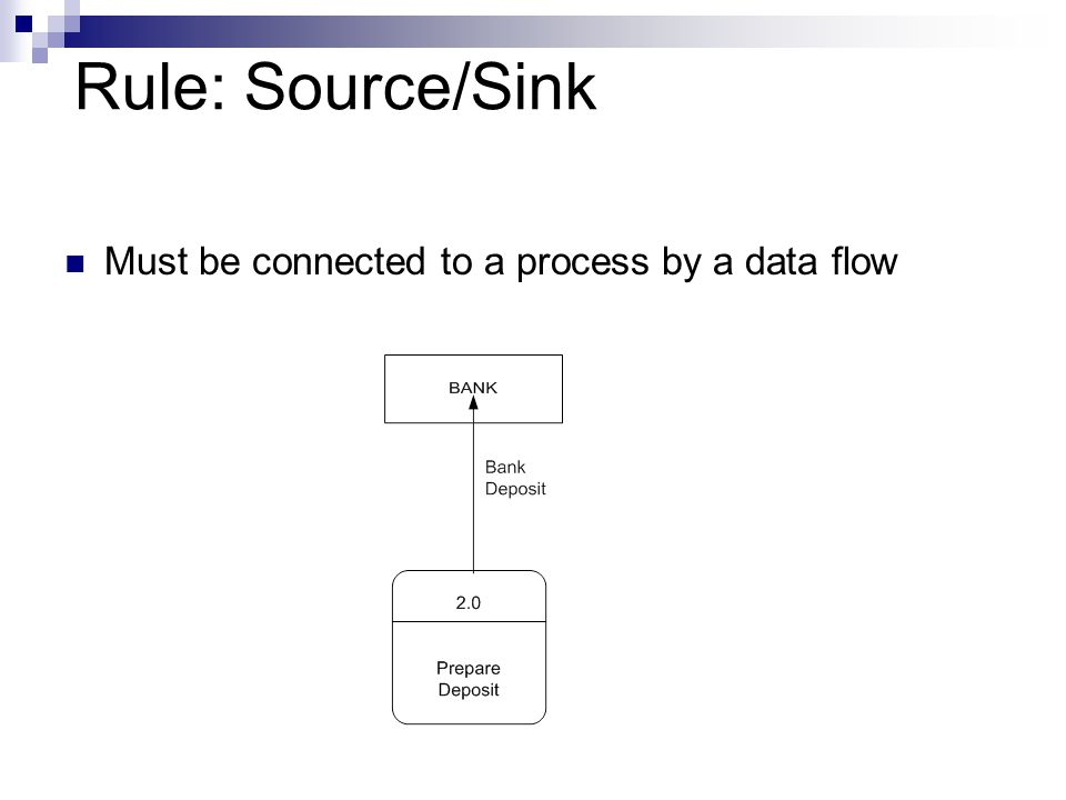 Rule: Source/Sink Must be connected to a process by a data flow