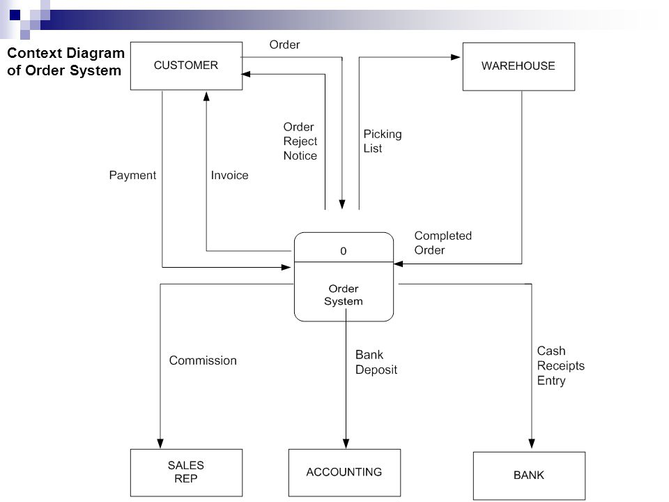 Context Diagram of Order System