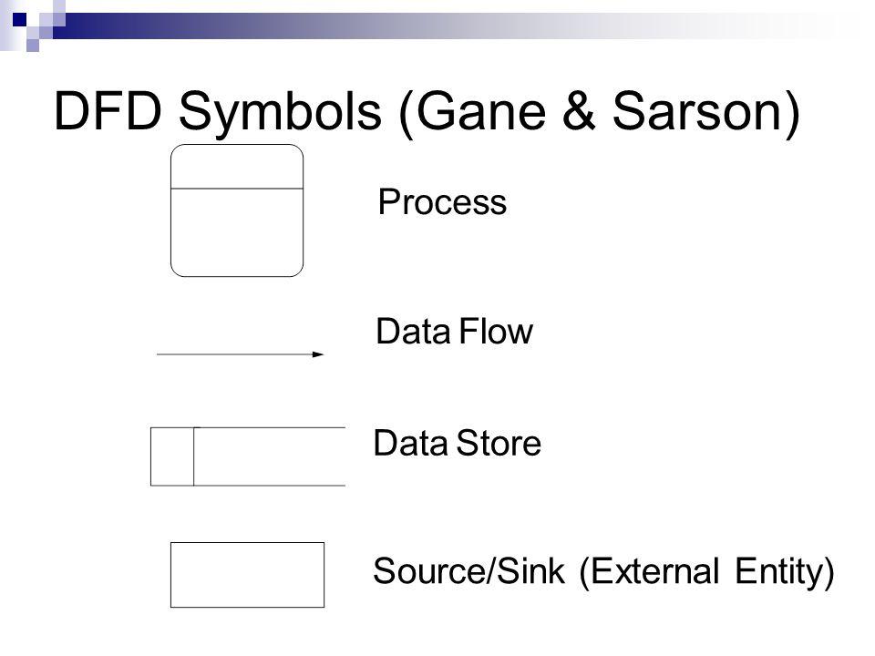 DFD Symbols (Gane & Sarson)
