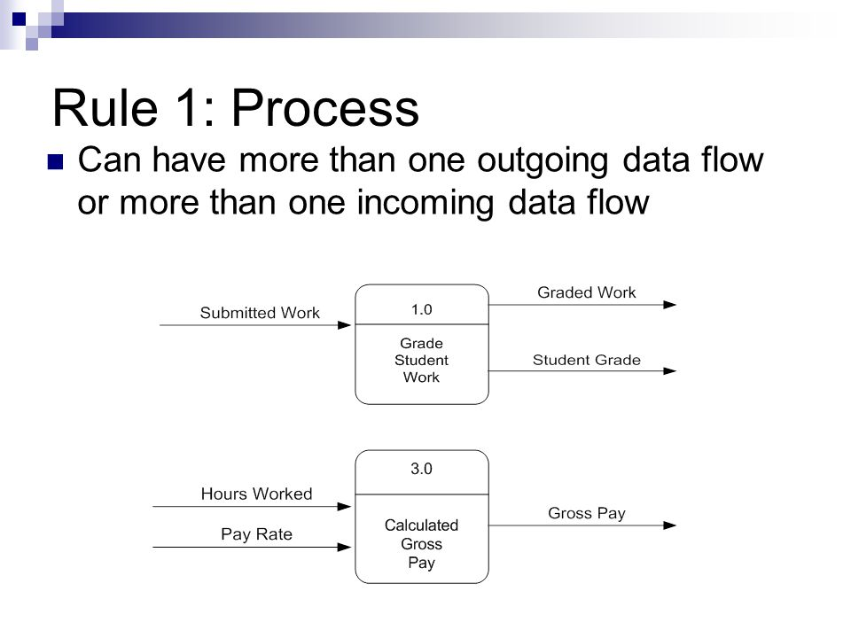 Rule 1: Process Can have more than one outgoing data flow or more than one incoming data flow
