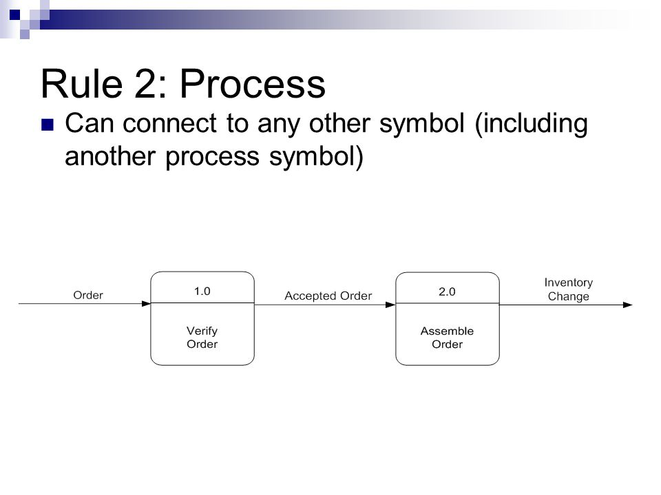 Rule 2: Process Can connect to any other symbol (including another process symbol)