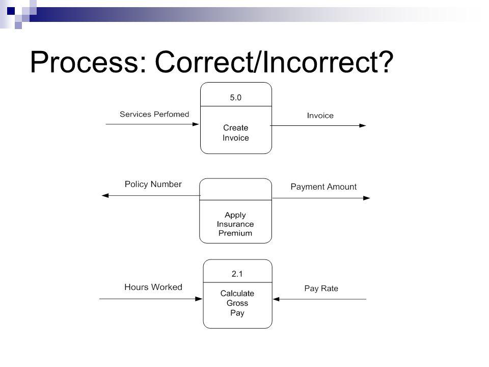 Process: Correct/Incorrect